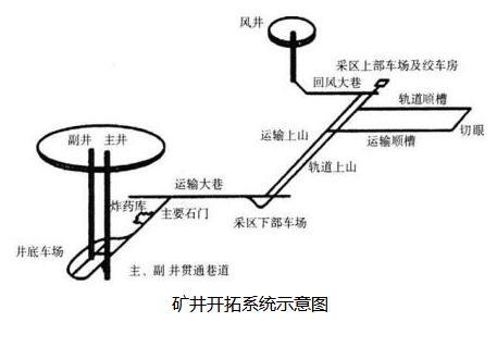 矿井开拓系统示意图
