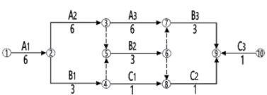双代号网络计划