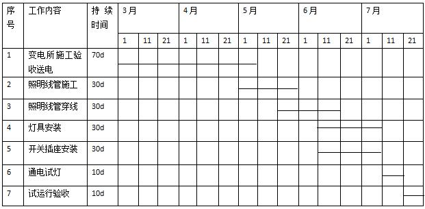 表1-1变电所及照明工程施工作业进度计划