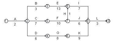 图1施工进度计划网络图