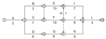 调整后的网络图