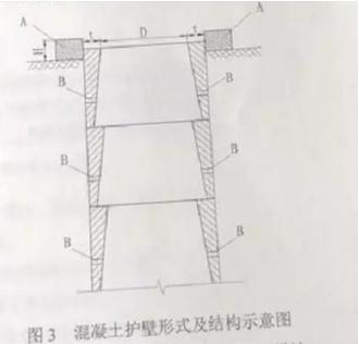 图3 混凝土护壁形式及结构示意图