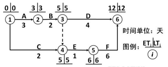 工程网络计划图