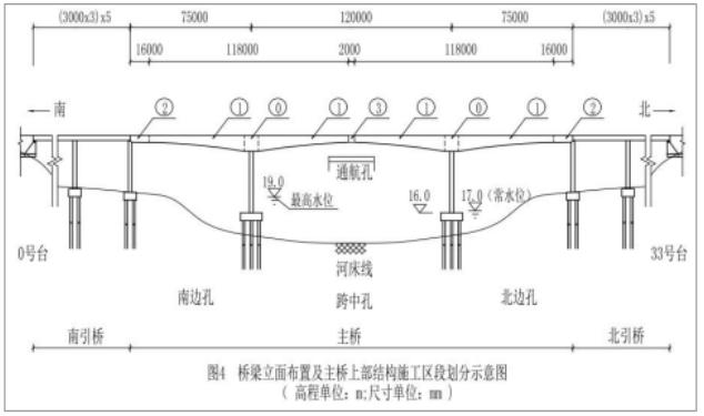 桥梁立面布置及主桥上部结构施工区段划分示意图