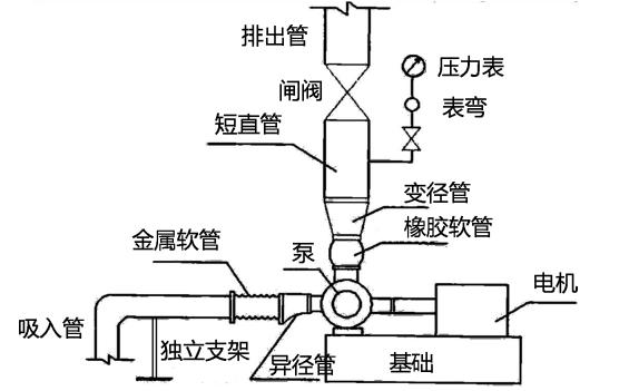 水泵质量问题示意图