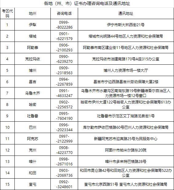 新疆二级建造师职业资格证书办理